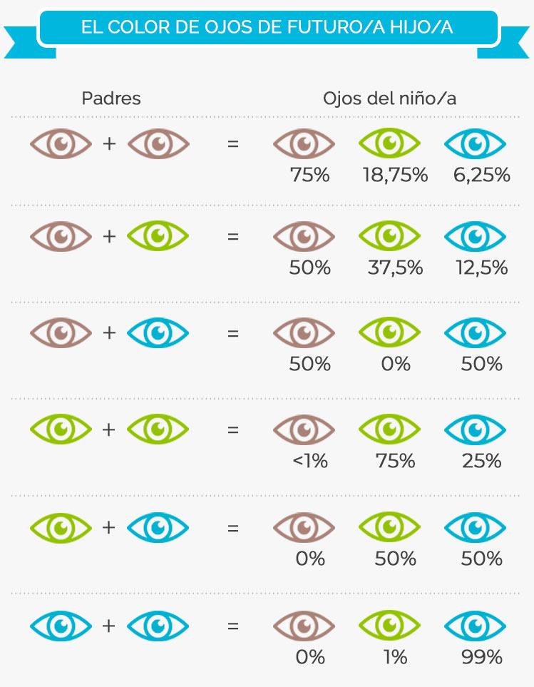 Calculadora Para Averiguar El Color De Ojos De Tu Bebé Todopapás